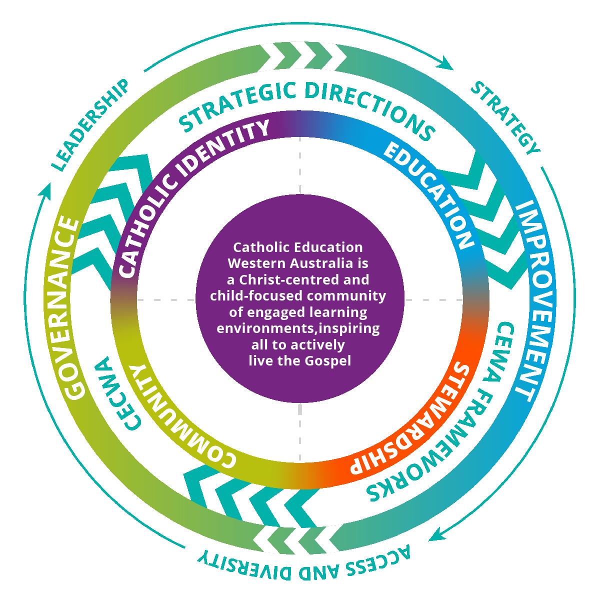 2021.01_Governance-Improvement-Diagram-03_BG-1200